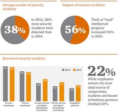 Funcionários são as principais causas de roubo de dados.