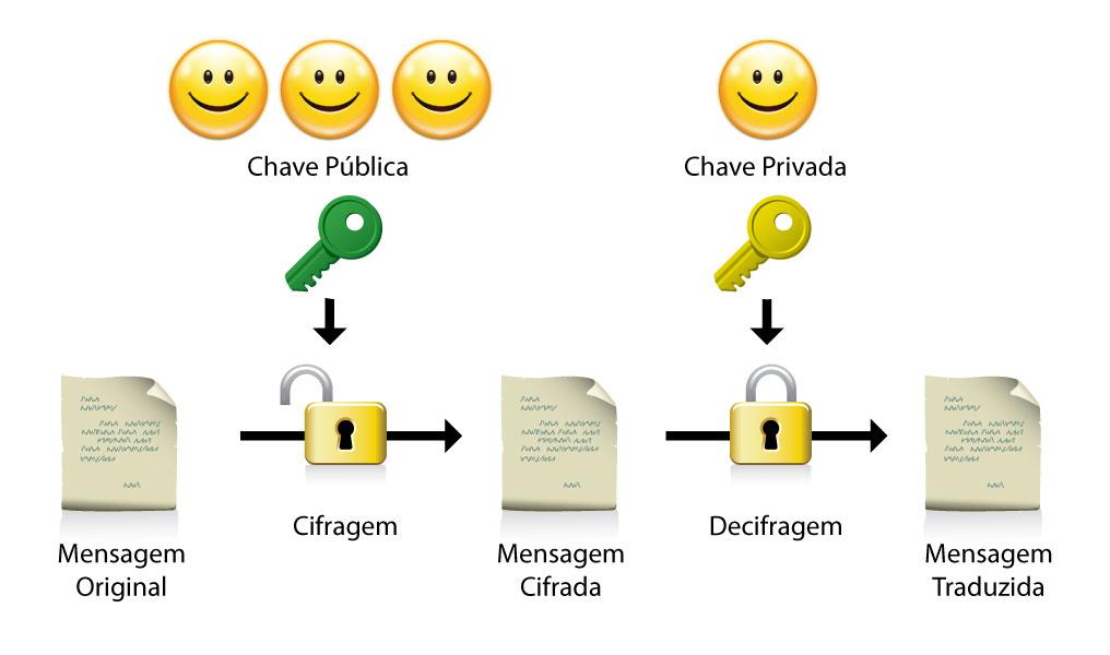 chave_publica_privada