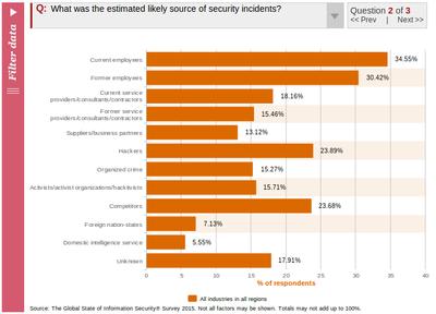 5 curiosidades sobre roubos de dados