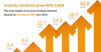 Pesquisa 2015 PWC: Cresce em 48% os incidentes de segurança