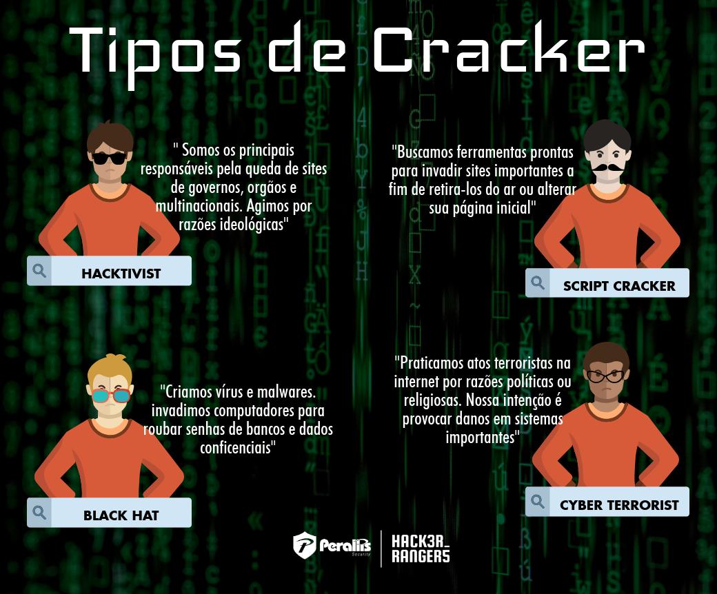 Os tipos de Cracker