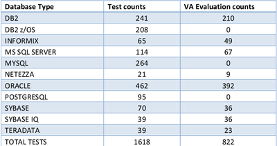 Tabelas de Banco de Dados